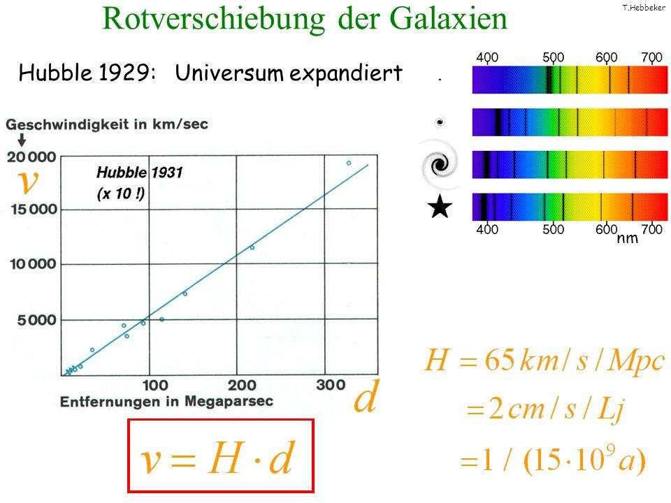 T.Hebbeker Supernovae Typ Ia = Standardkerze Fluchtgeschwindigkeit v Helligkeit Messung der Expansionsbeschleunigung Entfernung d ~ Alter