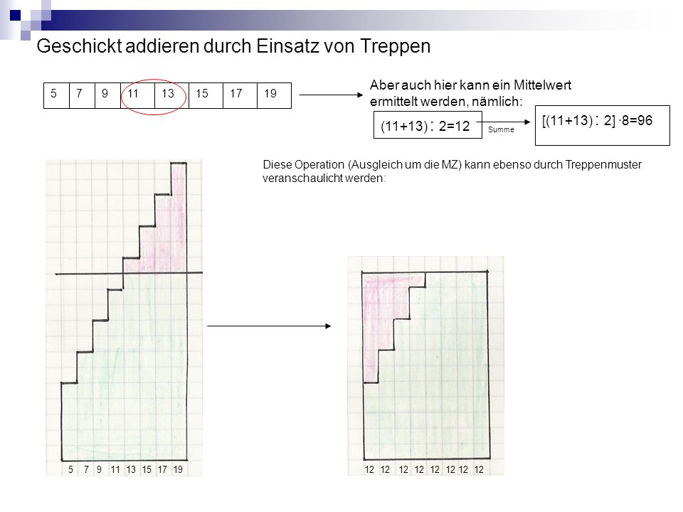 Geschickt addieren durch Einsatz von Treppen 5791315171119 Aber auch hier kann ein Mittelwert ermittelt werden, nämlich: (11+13) : 2=12 [(11+13) : 2]
