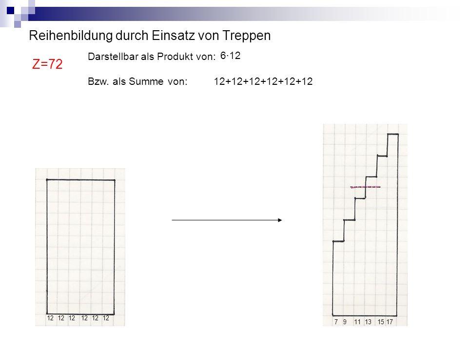 Reihenbildung durch Einsatz von Treppen Z=72 Darstellbar als Produkt von: 612 Bzw. als Summe von: 12+12+12+12+12+12 12 12 12 7 9 11 13 15 17