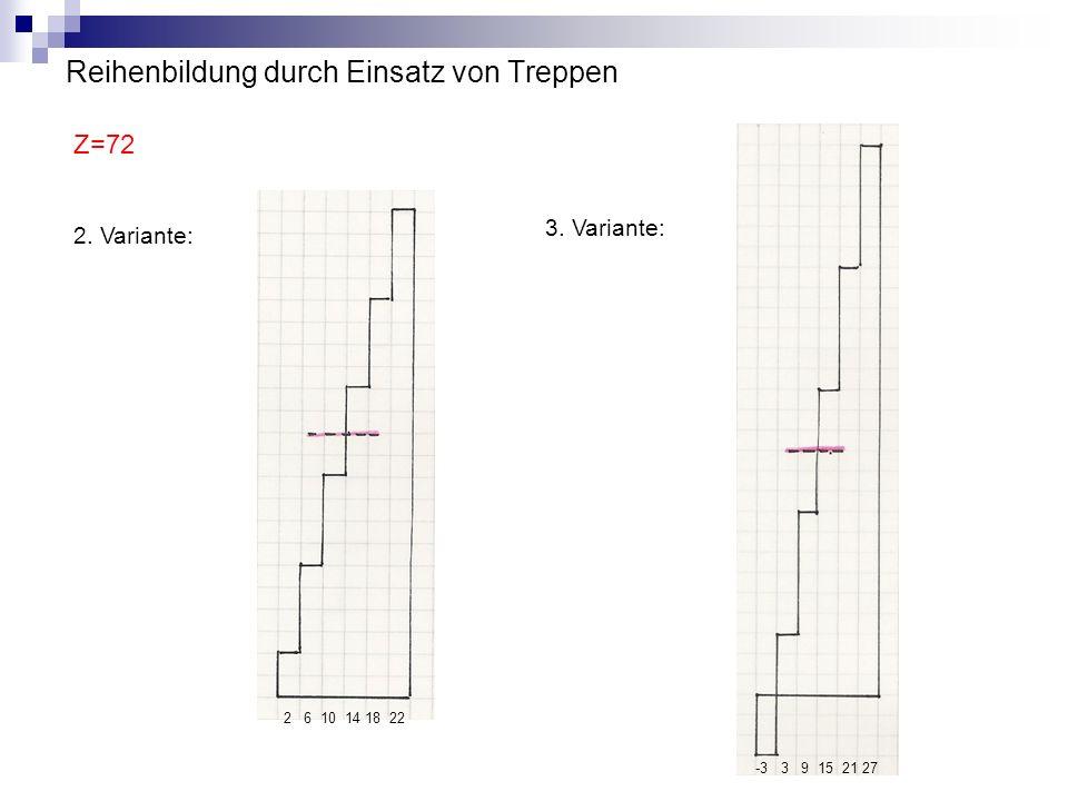 Reihenbildung durch Einsatz von Treppen Z=72 2. Variante: 3. Variante: 2 6 10 14 18 22 -3 3 9 15 21 27