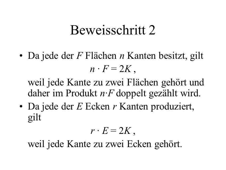 Beweisschritt 2 Da jede der F Flächen n Kanten besitzt, gilt n · F = 2K, weil jede Kante zu zwei Flächen gehört und daher im Produkt n·F doppelt gezäh