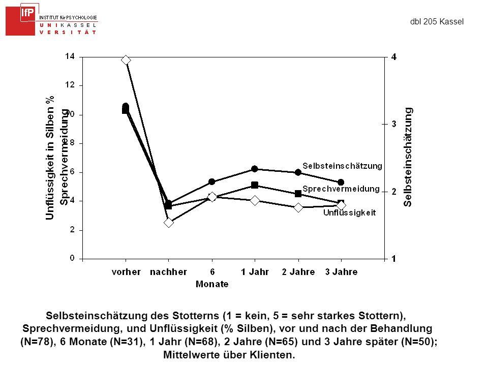 dbl 205 Kassel Selbsteinschätzung des Stotterns (1 = kein, 5 = sehr starkes Stottern), Sprechvermeidung, und Unflüssigkeit (% Silben), vor und nach der Behandlung (N=78), 6 Monate (N=31), 1 Jahr (N=68), 2 Jahre (N=65) und 3 Jahre später (N=50); Mittelwerte über Klienten.