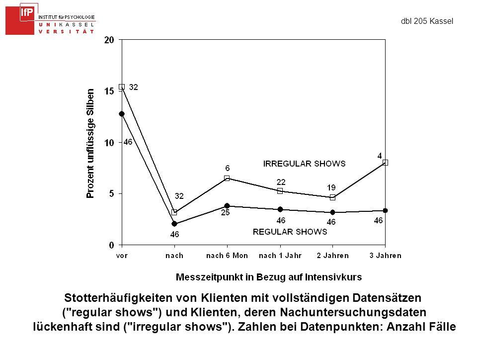 dbl 205 Kassel Stotterhäufigkeiten von Klienten mit vollständigen Datensätzen ( regular shows ) und Klienten, deren Nachuntersuchungsdaten lückenhaft sind ( irregular shows ).
