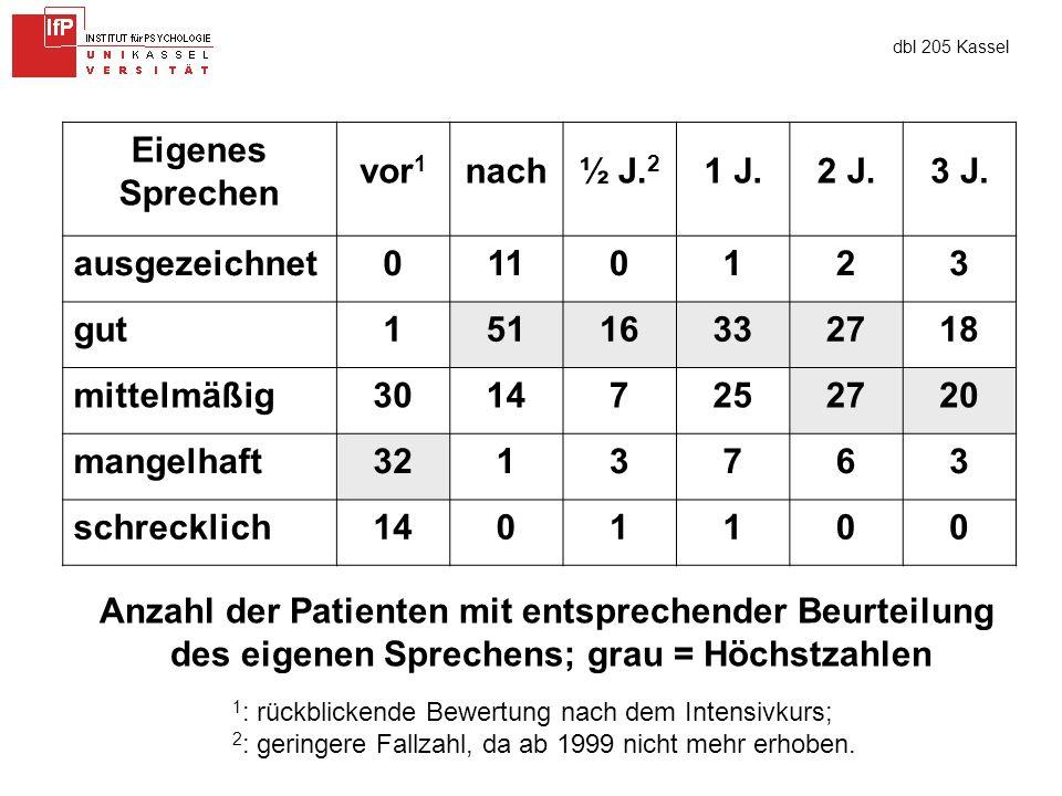 dbl 205 Kassel Eigenes Sprechen vor 1 nach½ J. 2 1 J.2 J.3 J.