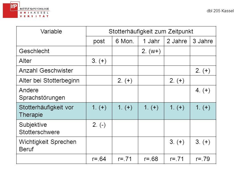 dbl 205 Kassel VariableStotterhäufigkeit zum Zeitpunkt post6 Mon.1 Jahr2 Jahre3 Jahre Geschlecht2.