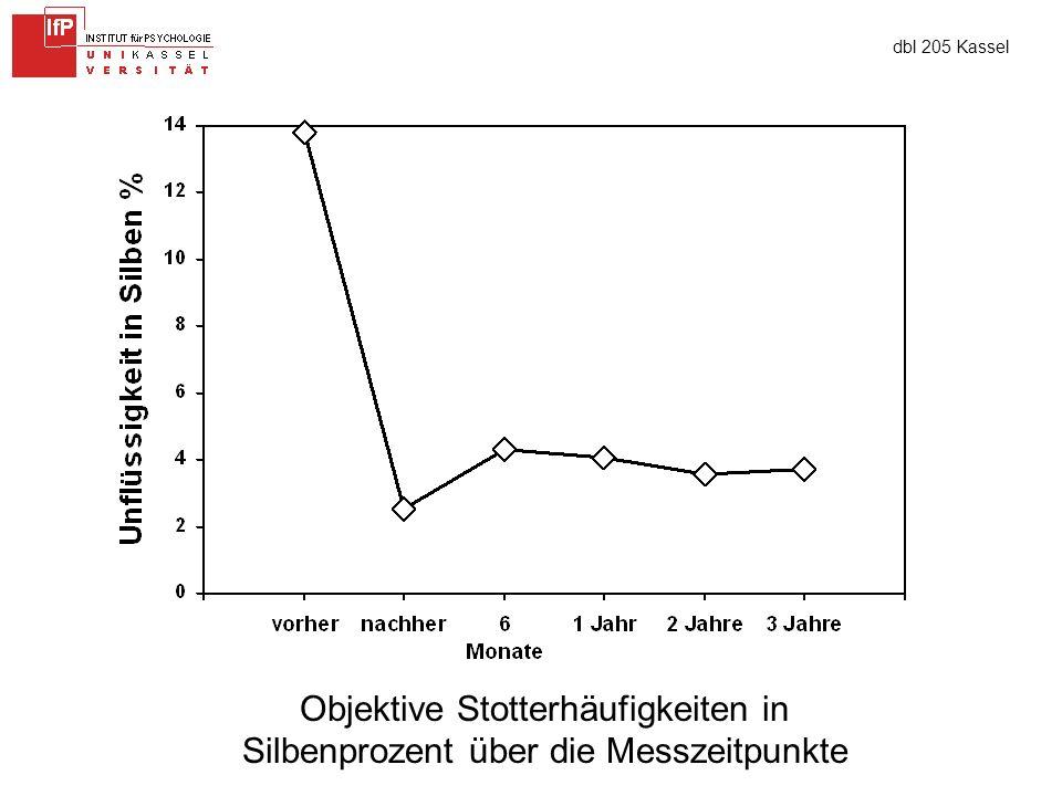 dbl 205 Kassel Objektive Stotterhäufigkeiten in Silbenprozent über die Messzeitpunkte