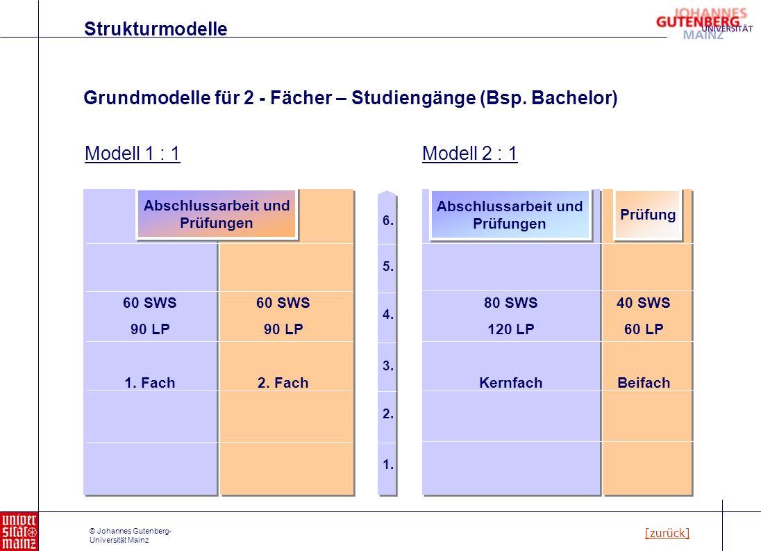 © Johannes Gutenberg- Universität Mainz Grundmodelle für 2 - Fächer – Studiengänge (Bsp. Bachelor) Modell 1 : 1 60 SWS 90 LP 2. Fach Abschlussarbeit u
