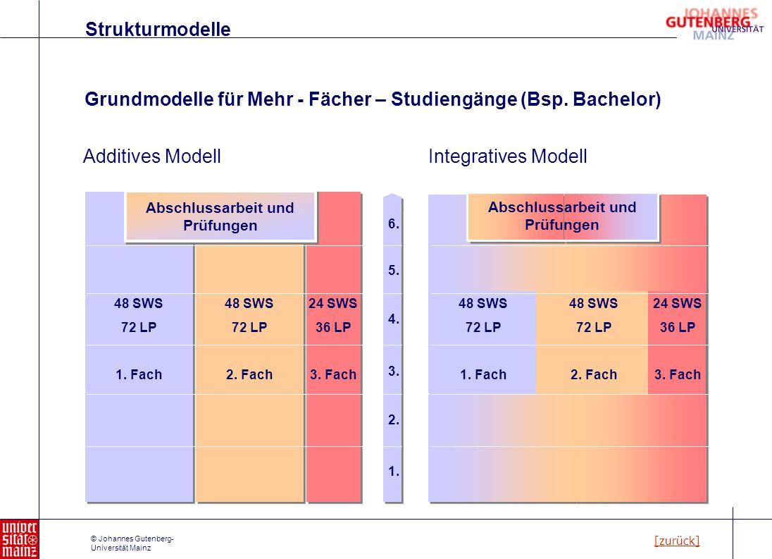 © Johannes Gutenberg- Universität Mainz 48 SWS 72 LP 2. Fach 24 SWS 36 LP 3. Fach 48 SWS 72 LP 1. Fach Grundmodelle für Mehr - Fächer – Studiengänge (