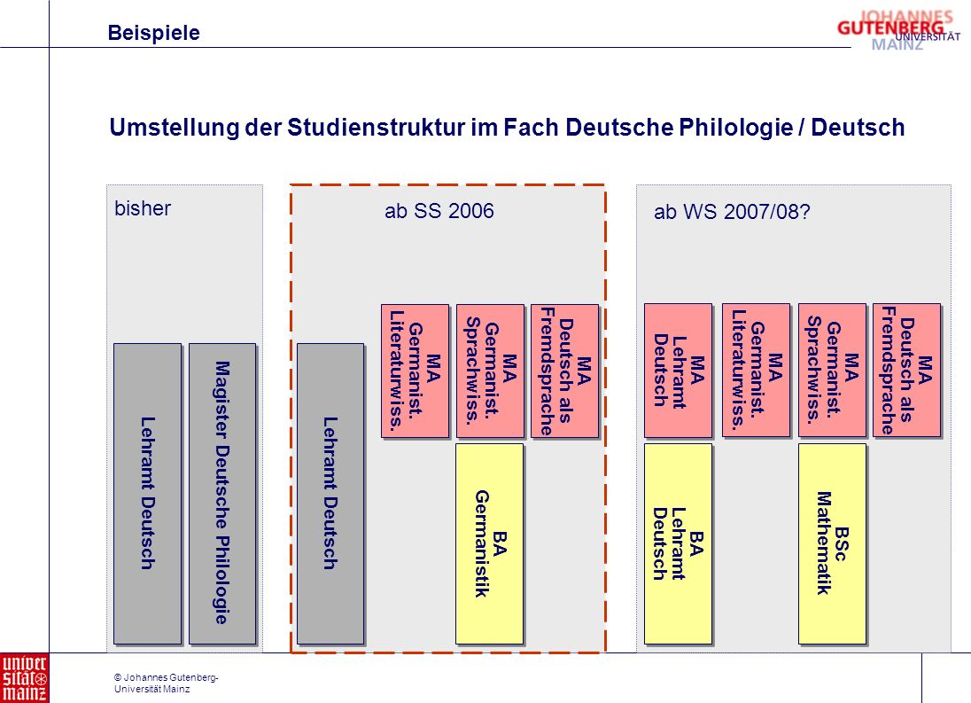© Johannes Gutenberg- Universität Mainz Beispiele Umstellung der Studienstruktur im Fach Deutsche Philologie / Deutsch Lehramt Deutsch Magister Deutsc