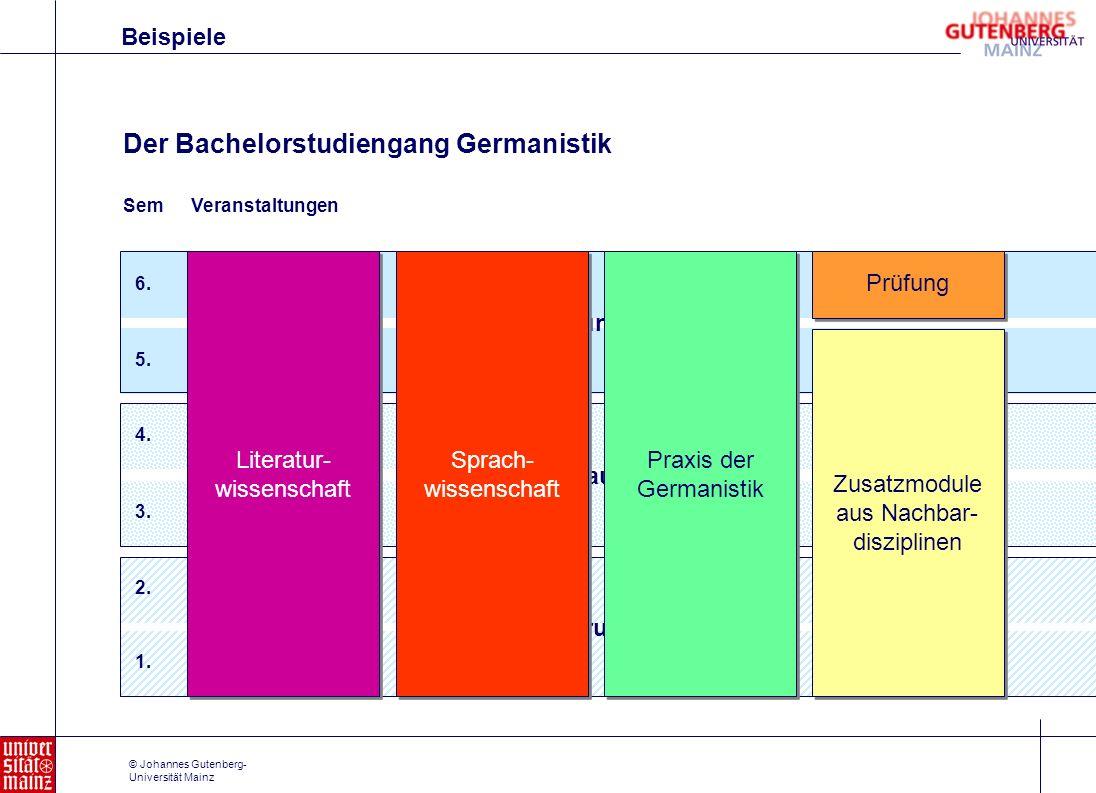 © Johannes Gutenberg- Universität Mainz Einführungphase 1. 2. Aufbauphase 3. 4. Vertiefungsphase 5. 6. Prüfung Literatur- wissenschaft Literatur- wiss