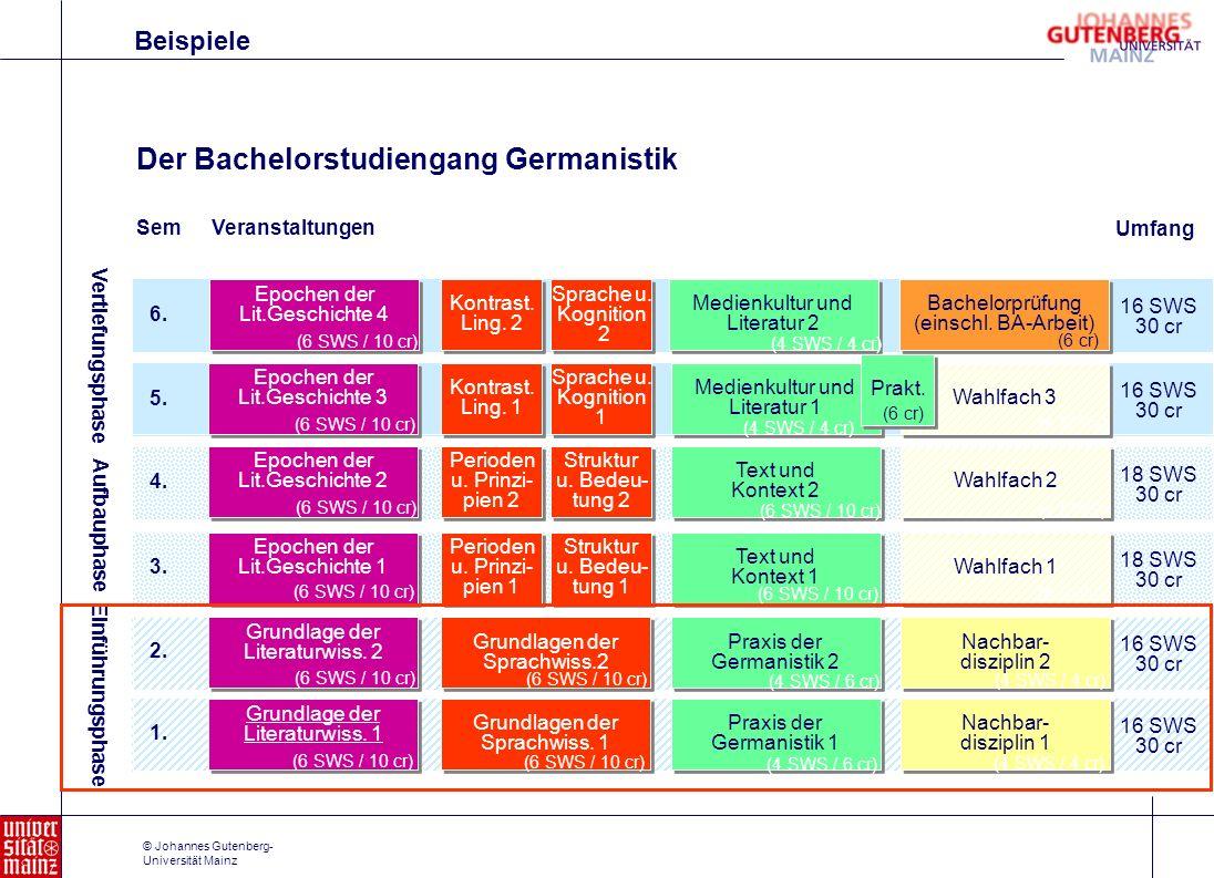 © Johannes Gutenberg- Universität Mainz Der Bachelorstudiengang Germanistik Epochen der Lit.Geschichte 3 Kontrast. Ling. 1 Epochen der Lit.Geschichte