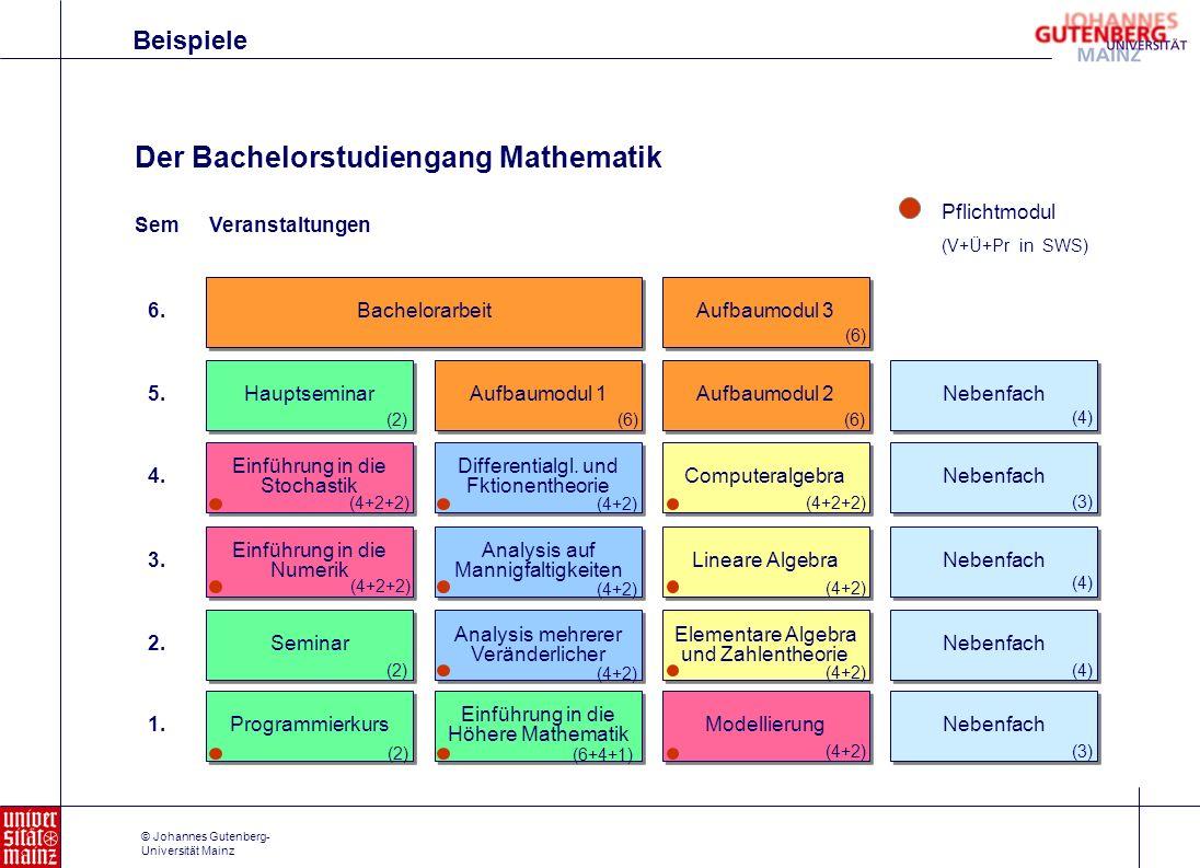 © Johannes Gutenberg- Universität Mainz Der Bachelorstudiengang Mathematik Hauptseminar Aufbaumodul 1 Aufbaumodul 2 Einführung in die Numerik Seminar