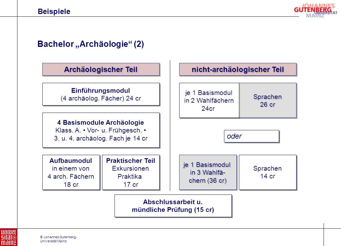 © Johannes Gutenberg- Universität Mainz Archäologischer Teil Einführungsmodul (4 archäolog. Fächer) 24 cr Einführungsmodul (4 archäolog. Fächer) 24 cr