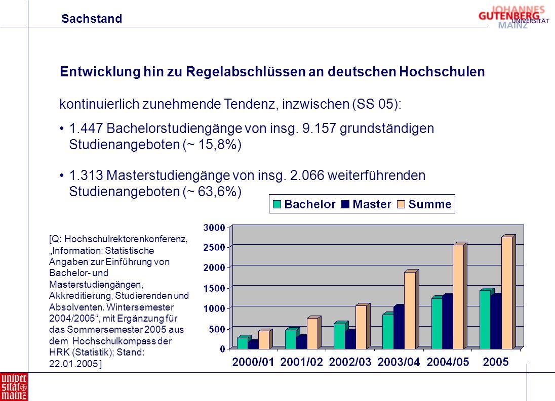 Entwicklung hin zu Regelabschlüssen an deutschen Hochschulen kontinuierlich zunehmende Tendenz, inzwischen (SS 05): 1.447 Bachelorstudiengänge von ins
