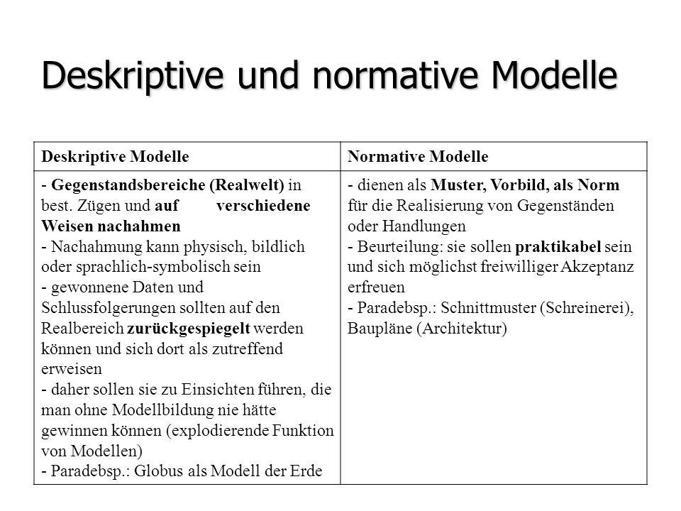 Deskriptive und normative Modelle Deskriptive ModelleNormative Modelle - Gegenstandsbereiche (Realwelt) in best. Zügen und auf verschiedene Weisen nac