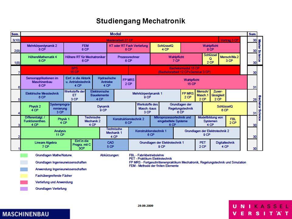 Studiengang Mechatronik