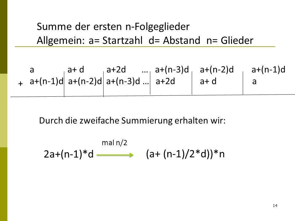 14 Summe der ersten n-Folgeglieder Allgemein: a= Startzahl d= Abstand n= Glieder Durch die zweifache Summierung erhalten wir: 2a+(n-1)*d mal n/2 (a+ (