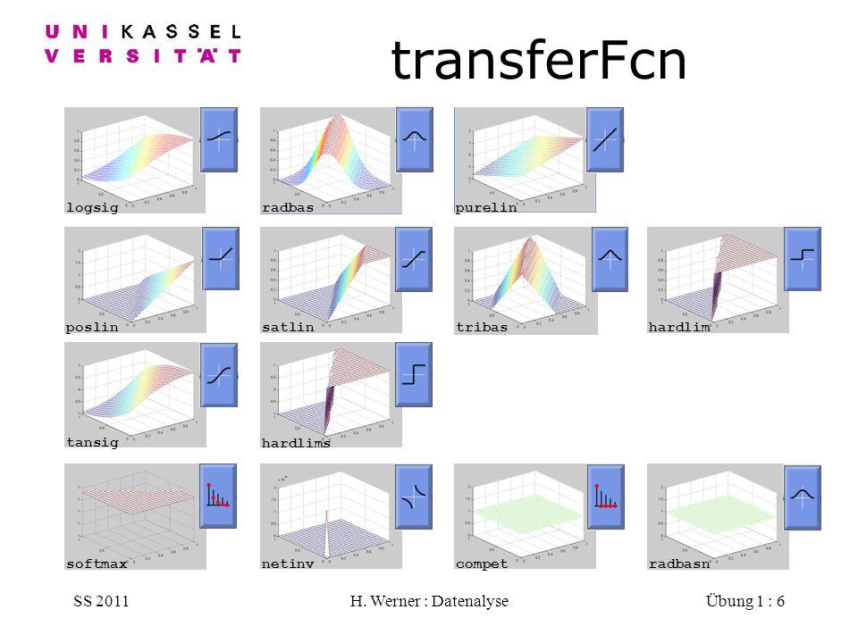 SS 2011H. Werner : DatenalyseÜbung 1 : 6 transferFcn radbasn radbas logsigpurelin poslinsatlintribashardlim hardlims tansigsoftmaxnetinvcompet