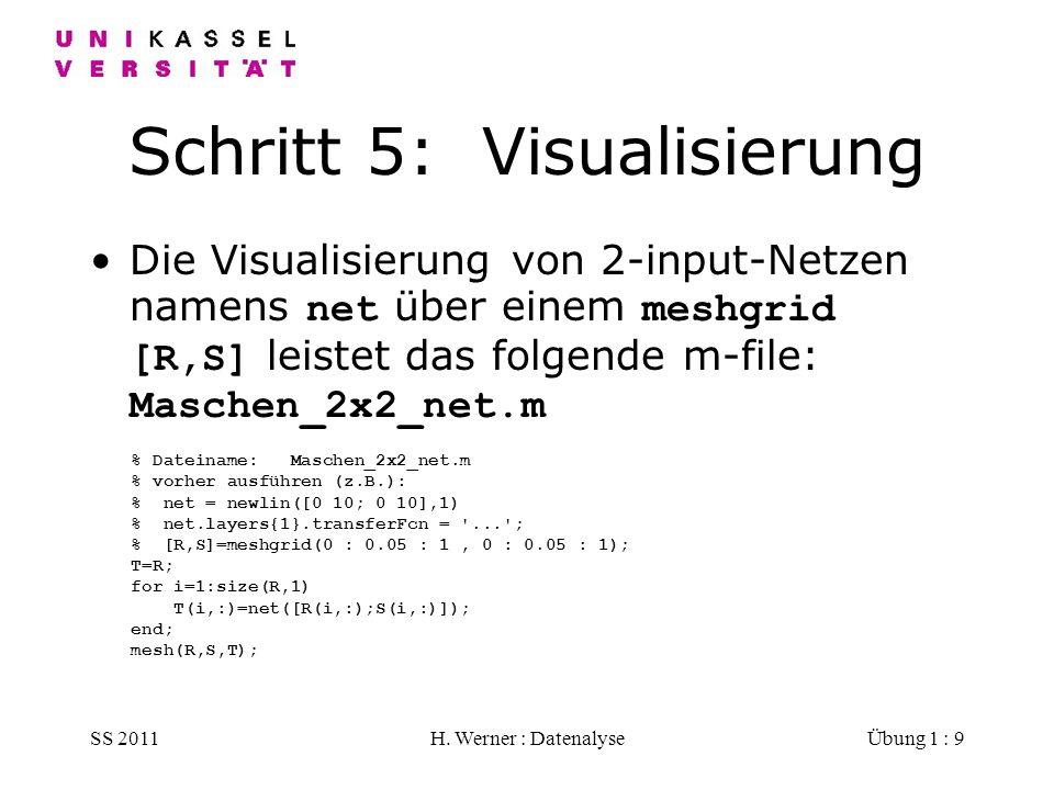 SS 2011H. Werner : DatenalyseÜbung 1 : 9 Schritt 5: Visualisierung Die Visualisierung von 2-input-Netzen namens net über einem meshgrid [R,S] leistet
