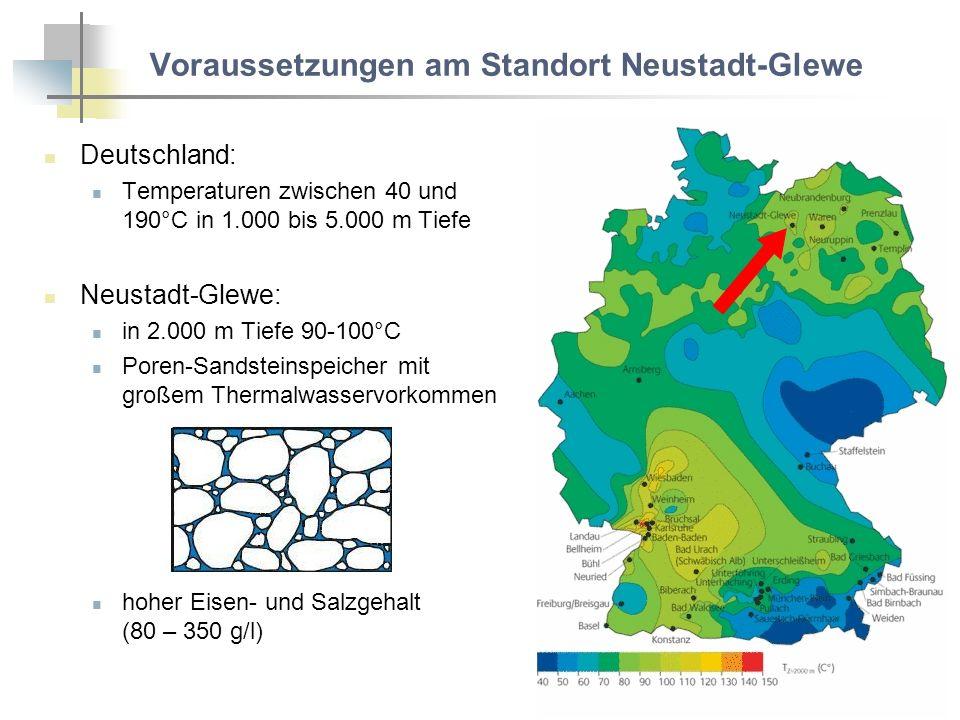 Voraussetzungen am Standort Neustadt-Glewe Deutschland: Temperaturen zwischen 40 und 190°C in 1.000 bis 5.000 m Tiefe Neustadt-Glewe: in 2.000 m Tiefe 90-100°C Poren-Sandsteinspeicher mit großem Thermalwasservorkommen hoher Eisen- und Salzgehalt (80 – 350 g/l)