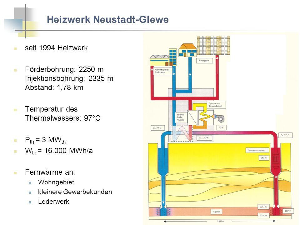 Heizwerk Neustadt-Glewe seit 1994 Heizwerk Förderbohrung: 2250 m Injektionsbohrung: 2335 m Abstand: 1,78 km Temperatur des Thermalwassers: 97°C P th = 3 MW th W th = 16.000 MWh/a Fernwärme an: Wohngebiet kleinere Gewerbekunden Lederwerk