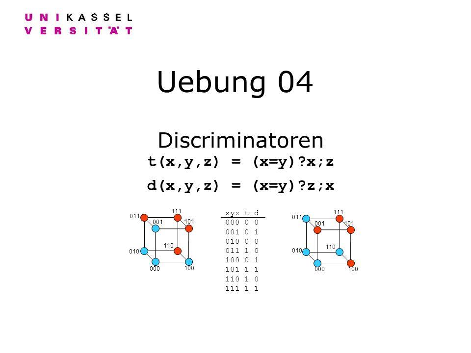 Uebung 04 Discriminatoren t(x,y,z) = (x=y)?x;z d(x,y,z) = (x=y)?z;x 000 111 001101 110 010 100 011 000 111 001 101 110 010 100 011 xyz t d 000 0 0 001 0 1 010 0 0 011 1 0 100 0 1 101 1 1 110 1 0 111 1 1
