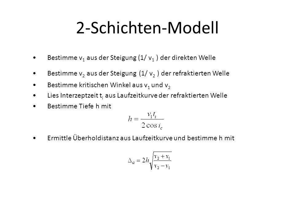 2-Schichten-Modell Bestimme v 1 aus der Steigung (1/ v 1 ) der direkten Welle Bestimme v 2 aus der Steigung (1/ v 2 ) der refraktierten Welle Bestimme