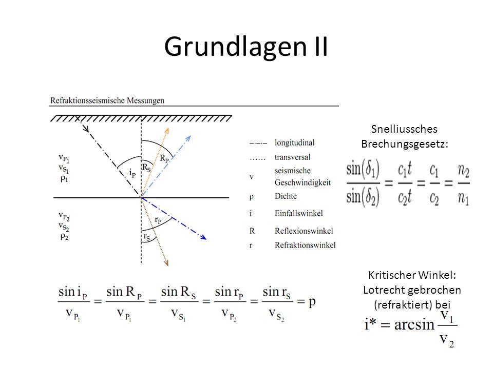 Grundlagen III 2-Schichten-Modell mit ebenem Refraktor v2 > v1 ist Voraussetzung für Entstehung der Kopfwelle, sonst keine Brechung nach Oben Welle mit v2 erzeugt Sekundärwellen, die nach dem Huygensschen Prinzip unter dem kritischen Winkel Energie zur Oberfläche (nur) hin abstrahlen > E-Abgabe nur nach Oben bedeutet Ersparnis (statt Zunahme der Verbreitungsfläche um r^2), größer Distanzen möglich