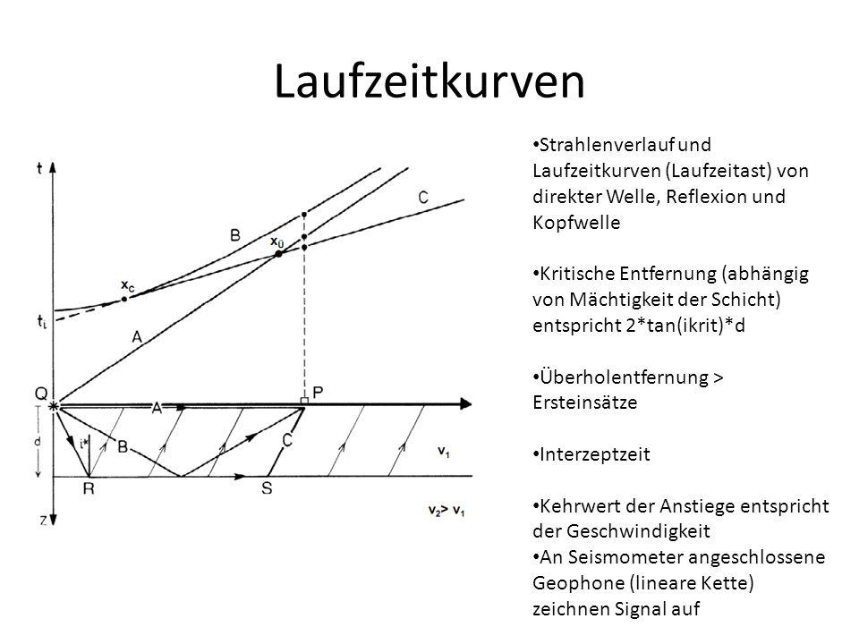 Laufzeitkurven Strahlenverlauf und Laufzeitkurven (Laufzeitast) von direkter Welle, Reflexion und Kopfwelle Kritische Entfernung (abhängig von Mächtig