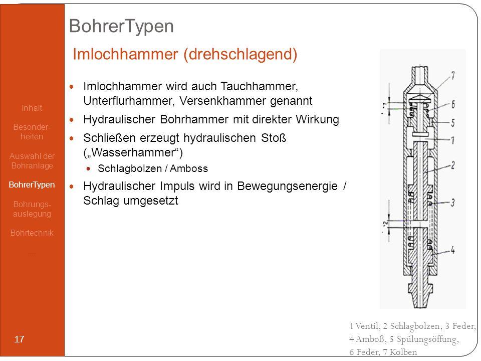 BohrerTypen Imlochhammer wird auch Tauchhammer, Unterflurhammer, Versenkhammer genannt Hydraulischer Bohrhammer mit direkter Wirkung Schließen erzeugt