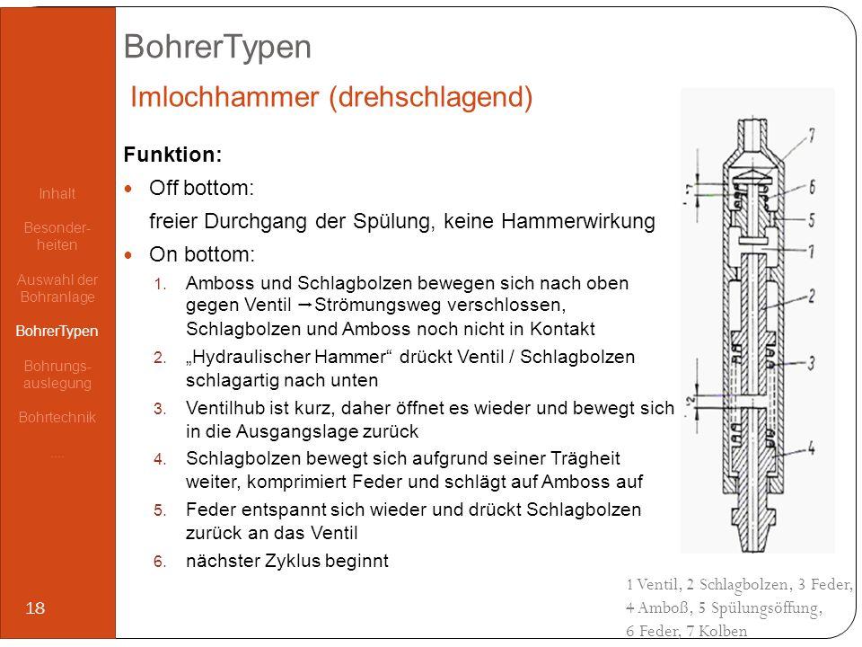 BohrerTypen Funktion: Off bottom: freier Durchgang der Spülung, keine Hammerwirkung On bottom: 1. Amboss und Schlagbolzen bewegen sich nach oben gegen