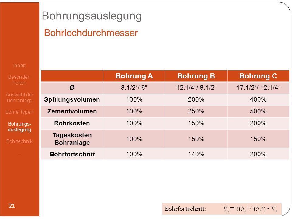 Bohrungsauslegung Bohrung ABohrung BBohrung C Ø8.1/2/ 612.1/4/ 8.1/217.1/2/ 12.1/4 Spülungsvolumen100%200%400% Zementvolumen100%250%500% Rohrkosten100