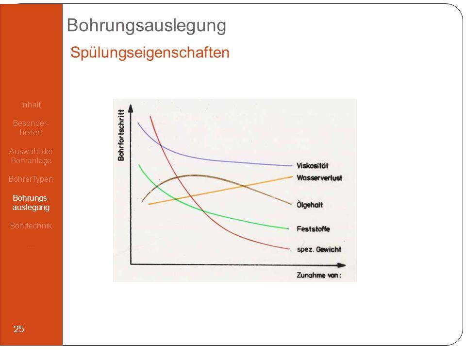 Spülungseigenschaften Bohrungsauslegung Inhalt Besonder- heiten Auswahl der Bohranlage BohrerTypen Bohrungs- auslegung Bohrtechnik.... 25