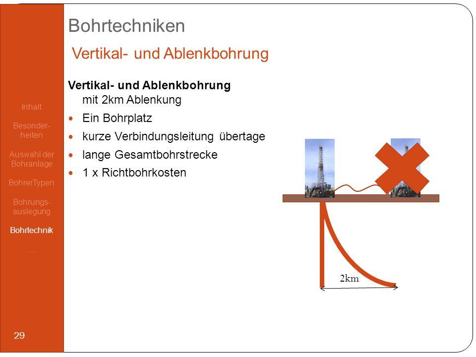 Bohrtechniken Vertikal- und Ablenkbohrung mit 2km Ablenkung Ein Bohrplatz kurze Verbindungsleitung übertage lange Gesamtbohrstrecke 1 x Richtbohrkoste