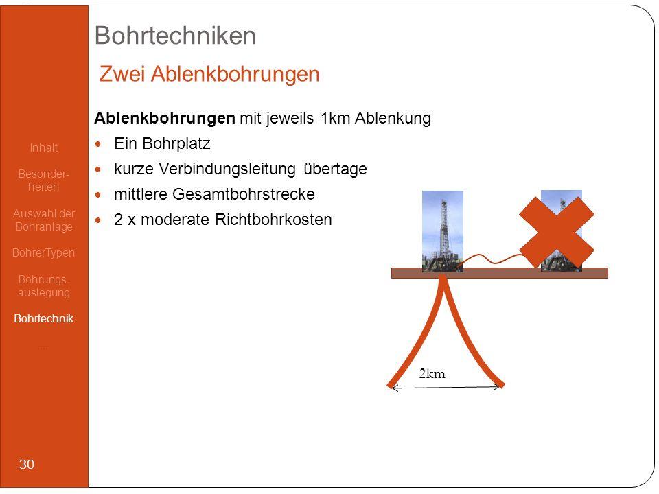 Bohrtechniken Ablenkbohrungen mit jeweils 1km Ablenkung Ein Bohrplatz kurze Verbindungsleitung übertage mittlere Gesamtbohrstrecke 2 x moderate Richtb