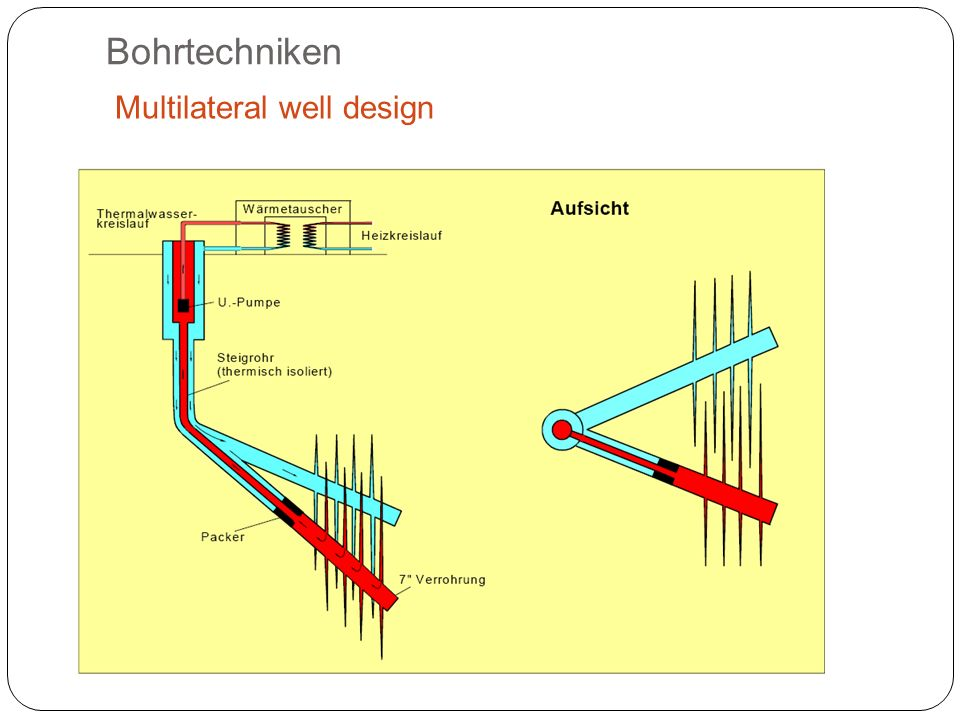 Bohrtechniken Multilateral well design