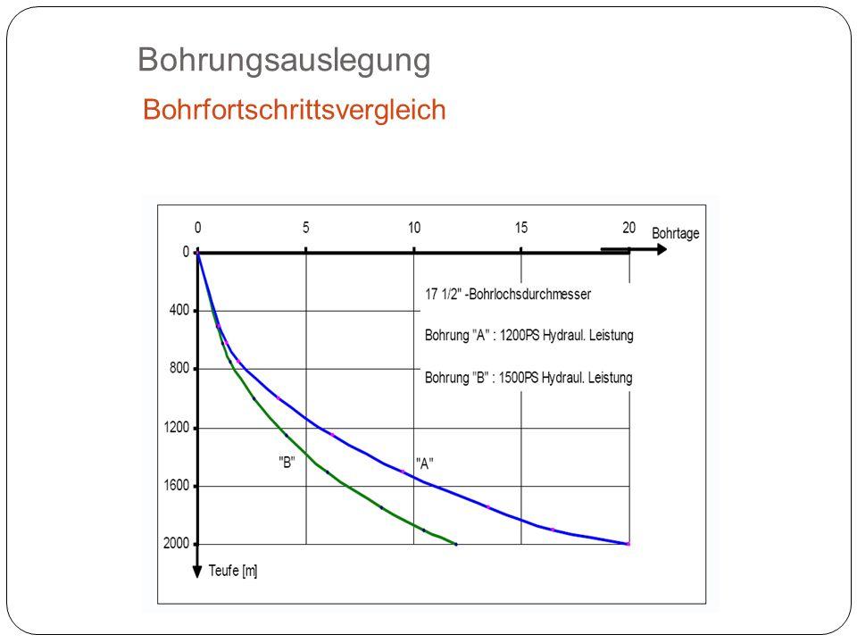 Bohrungsauslegung Bohrfortschrittsvergleich