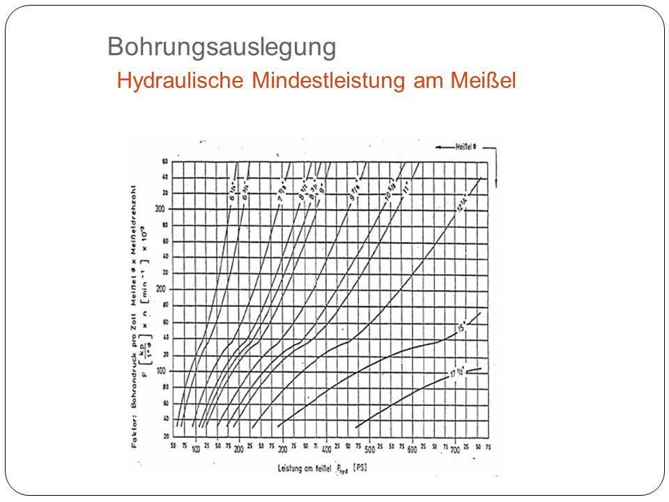 Bohrungsauslegung Hydraulische Mindestleistung am Meißel