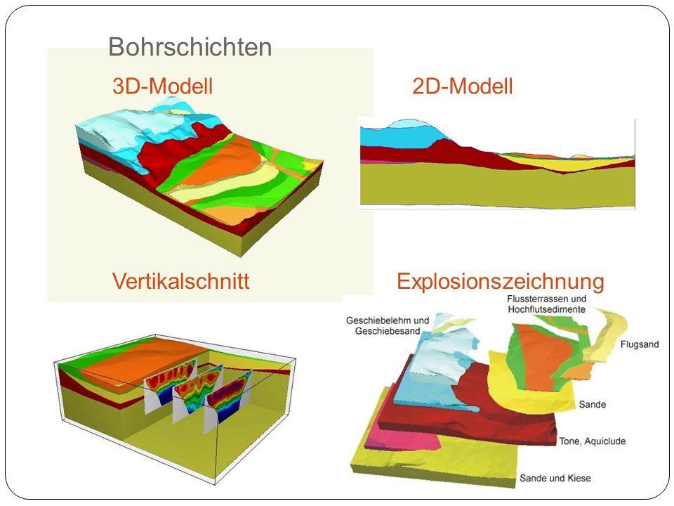Bohrschichten 2D-Modell3D-Modell VertikalschnittExplosionszeichnung