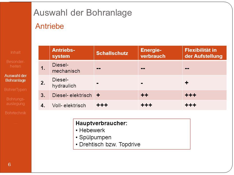 Auswahl der Bohranlage Antriebs- system Schallschutz Energie- verbrauch Flexibilität in der Aufstellung 1. Diesel- mechanisch -- 2. Diesel- hydraulich