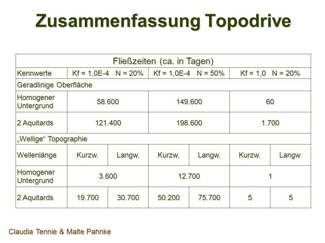 Zusammenfassung Topodrive Claudia Tennie & Malte Pahnke Fließzeiten (ca. in Tagen) Kennwerte Kf = 1,0E-4 N = 20% Kf = 1,0E-4 N = 50% Kf = 1,0 N = 20%