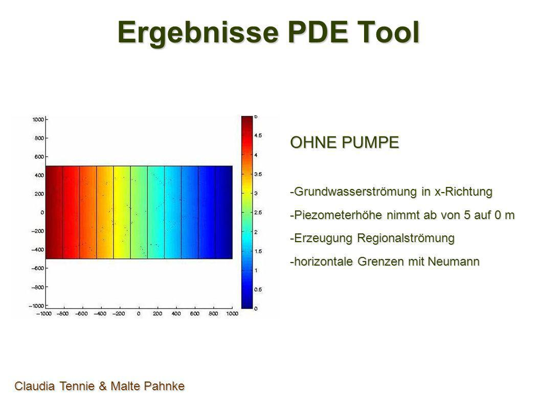 Ergebnisse PDE Tool OHNE PUMPE -Grundwasserströmung in x-Richtung -Piezometerhöhe nimmt ab von 5 auf 0 m -Erzeugung Regionalströmung -horizontale Gren