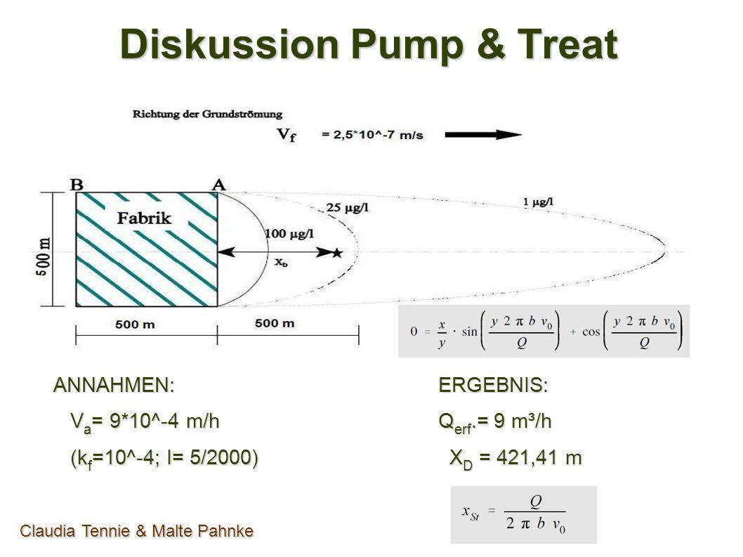 Diskussion Pump & Treat ANNAHMEN: V a = 9*10^-4 m/h V a = 9*10^-4 m/h (k f =10^-4; I= 5/2000) (k f =10^-4; I= 5/2000)ERGEBNIS: Q erf.= 9 m³/h X D = 42