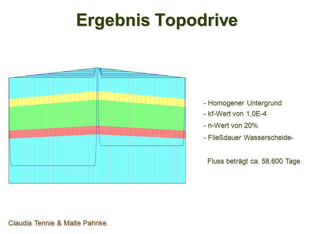 Ergebnis Topodrive Claudia Tennie & Malte Pahnke - Homogener Untergrund - kf-Wert von 1,0E-4 - n-Wert von 50% - Fließdauer Wasserscheide- Fluss beträgt ca.