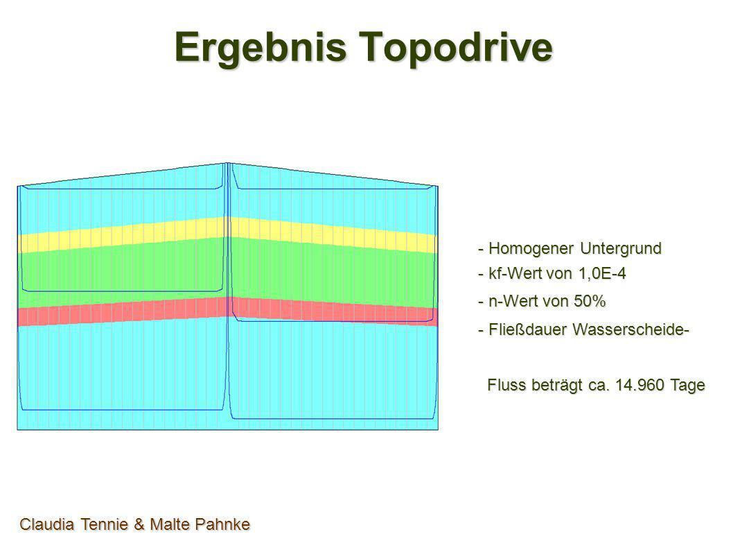 Ergebnis Topodrive Claudia Tennie & Malte Pahnke - Untergrund mit 2 Aquitaten - kf-Wert von 1,0E-4 - n-Wert von 20% - Fließdauer Wasserscheide- Fluss beträgt ca.