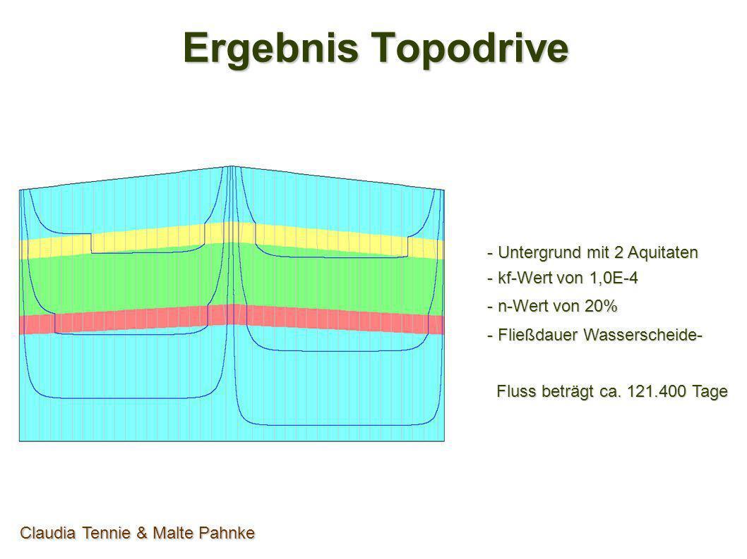 Ergebnis Topodrive Claudia Tennie & Malte Pahnke - Untergrund mit 2 Aquitaten - kf-Wert von 1,0 - n-Wert von 20% - Fließdauer Wasserscheide- Fluss beträgt ca.