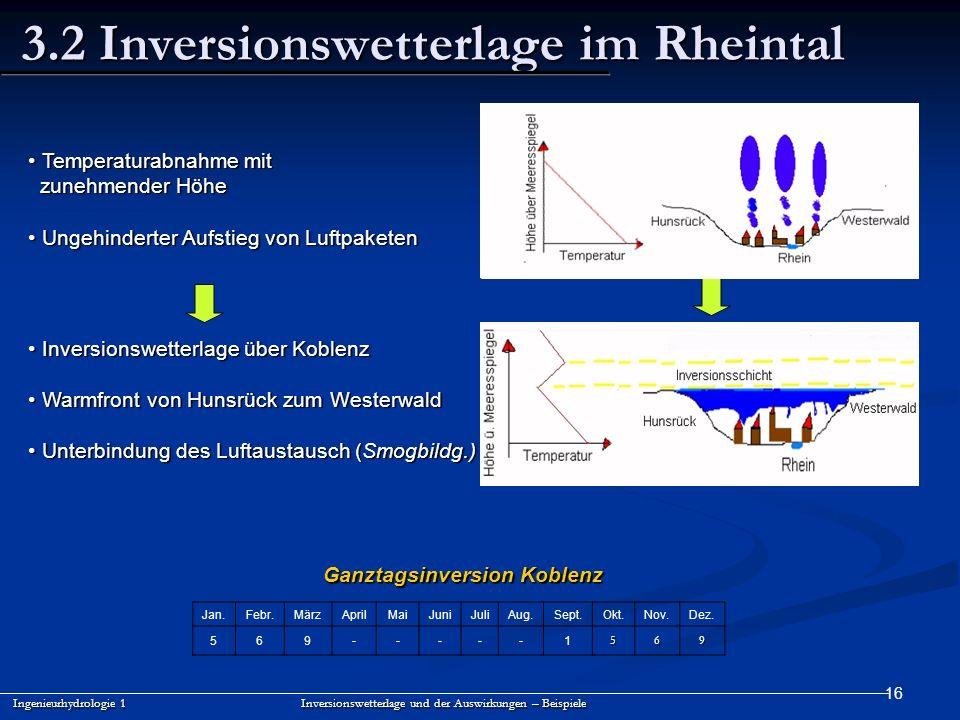 16 3.2 Inversionswetterlage im Rheintal Ingenieurhydrologie 1 Inversionswetterlage und der Auswirkungen – Beispiele Jan.Febr.MärzAprilMaiJuniJuliAug.S
