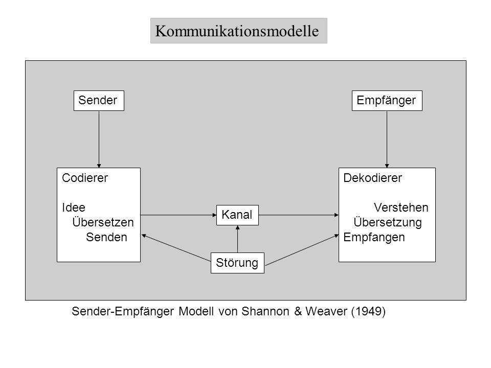 Kommunikationsmodelle SenderEmpfänger Codierer Idee Übersetzen Senden Kanal Dekodierer Verstehen Übersetzung Empfangen Sender-Empfänger Modell von Sha