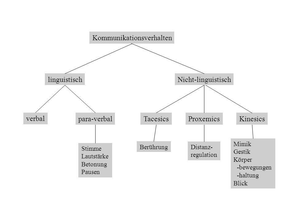 Kommunikationsverhalten linguistischNicht-linguistisch verbal para-verbalTacesicsProxemicsKinesics Mimik Gestik Körper -bewegungen -haltung Blick Berü