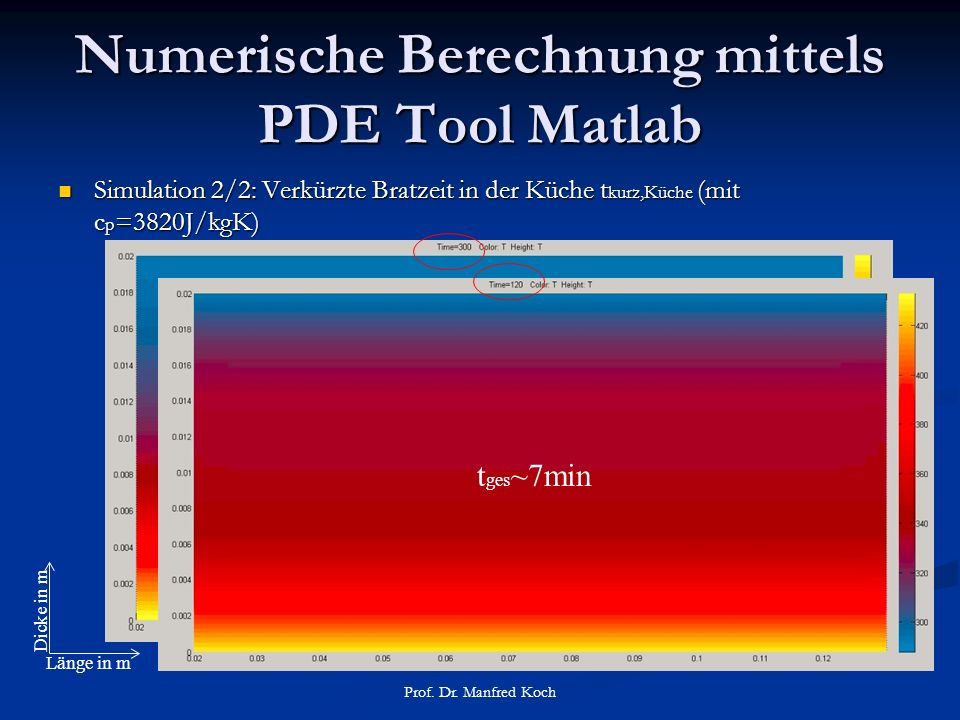 Numerische Berechnung mittels PDE Tool Matlab Simulation 2/2: Verkürzte Bratzeit in der Küche t kurz,Küche (mit c p =3820J/kgK) Simulation 2/2: Verkürzte Bratzeit in der Küche t kurz,Küche (mit c p =3820J/kgK) Prof.